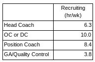 college Coach position time spend.png.jpg