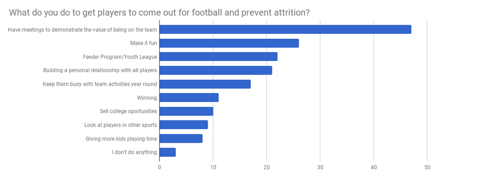 What to Football Coaches do to prevent Attrition.png