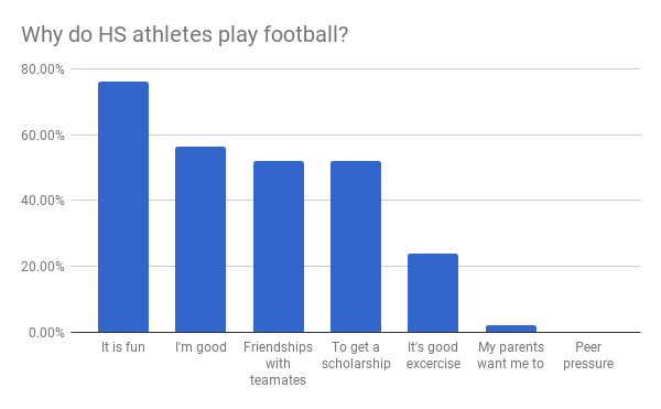 Why do high school athletes play football.png