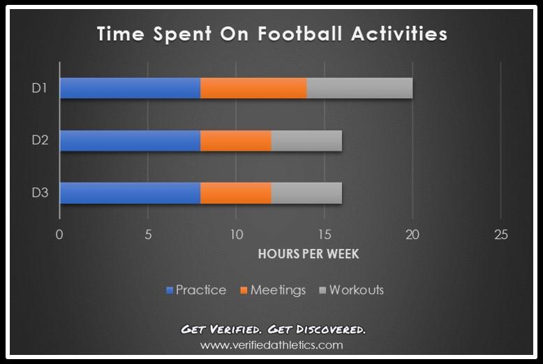 time_spent_on_football_activities.jpg