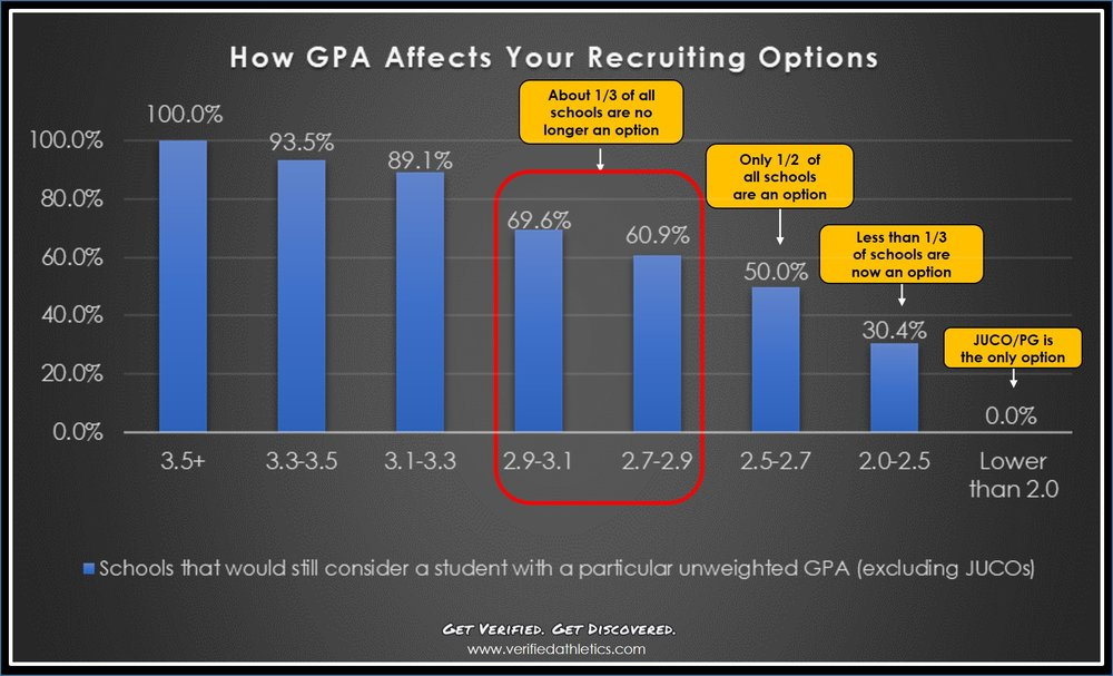 how-gpa-affects-your-recruiting-options.jpg