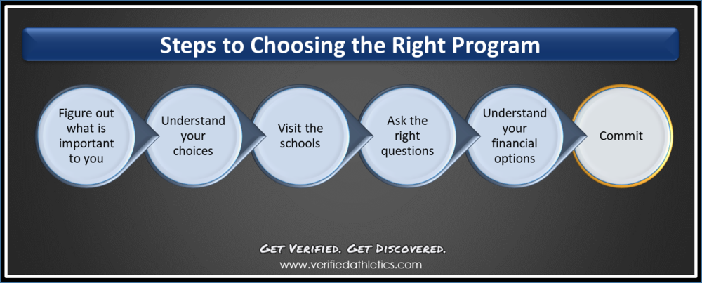 steps-to-choosing-the-right-football-program.png