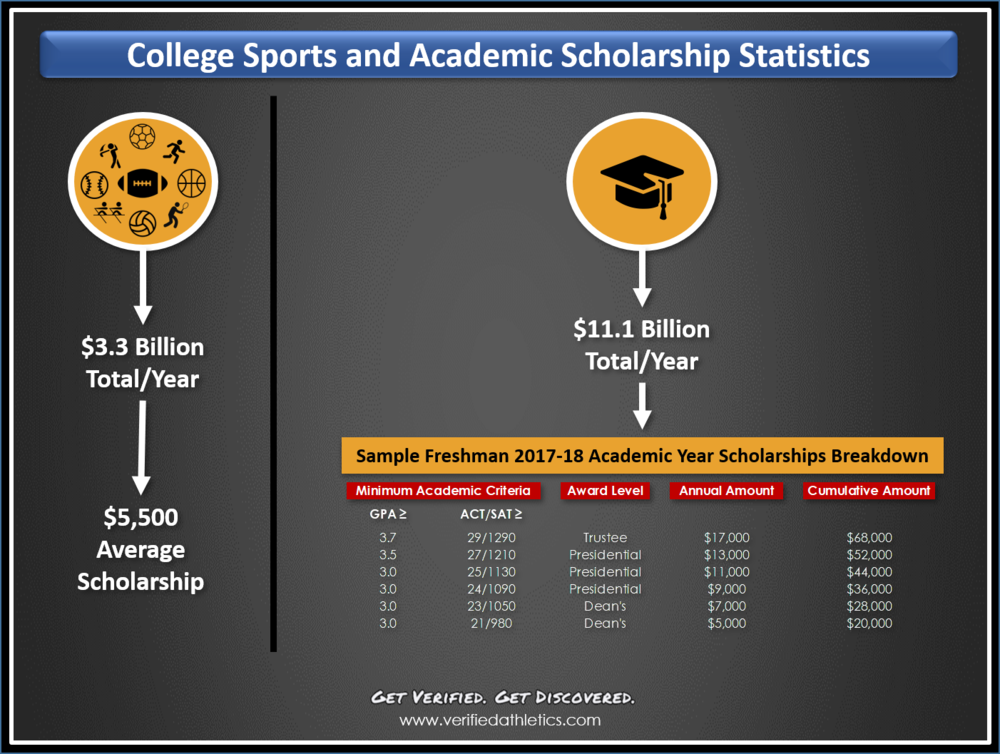 college sports and academic scholarship statistics.png