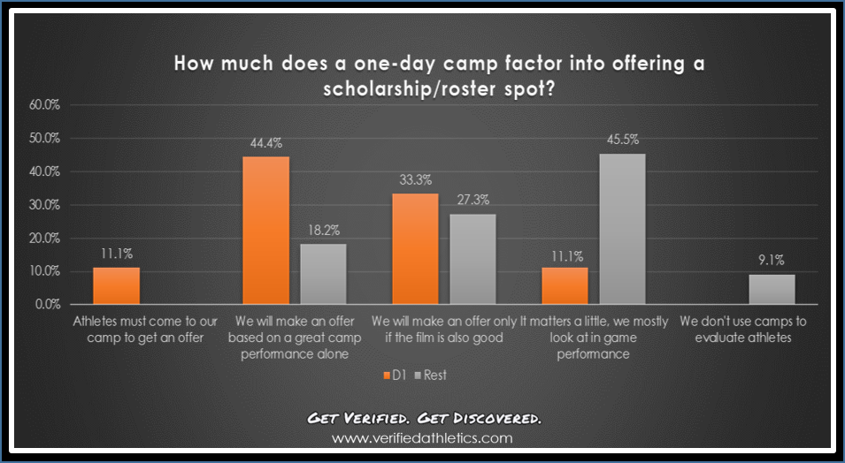 how-does-camp-factor-into-scholarship.png