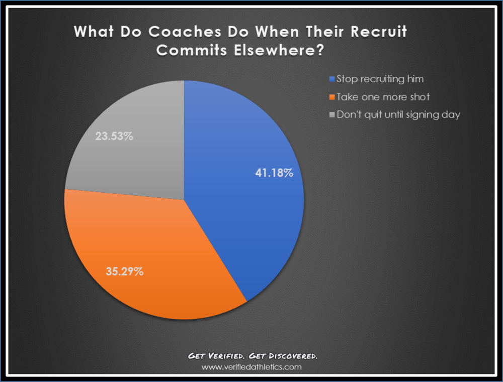 What coaches do when recruit commits elsewhere.png