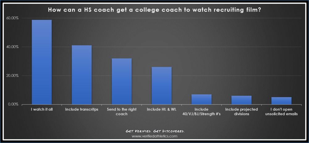 how to get college coach to watch film.png