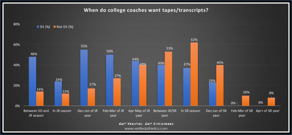 When do College Coaches Want Film.png
