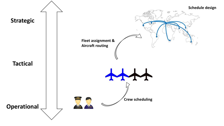 Figure 1: Decision making levels in the aviation industry