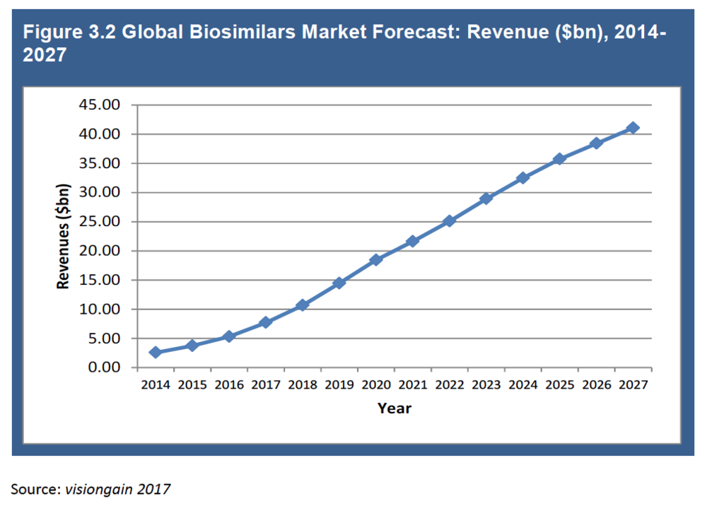 Biosimilars Markets Well Established - The market estimates based on current sales highly underestimate the future markets, still biosimilars present one of best business model, as the generic pharma is steadily decilining.