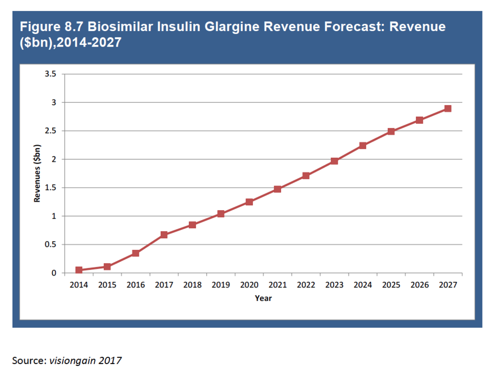 Insulin glargine markets are rising sharply - Insulin glargine is expected to exceed Humira sales by 2020; KBL can file it under 505(b)(2) before March 2020.