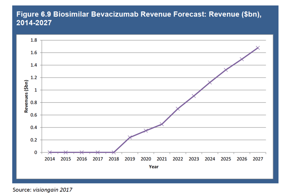 Bevacizumab, the first anticancer antibody approved by FDA -