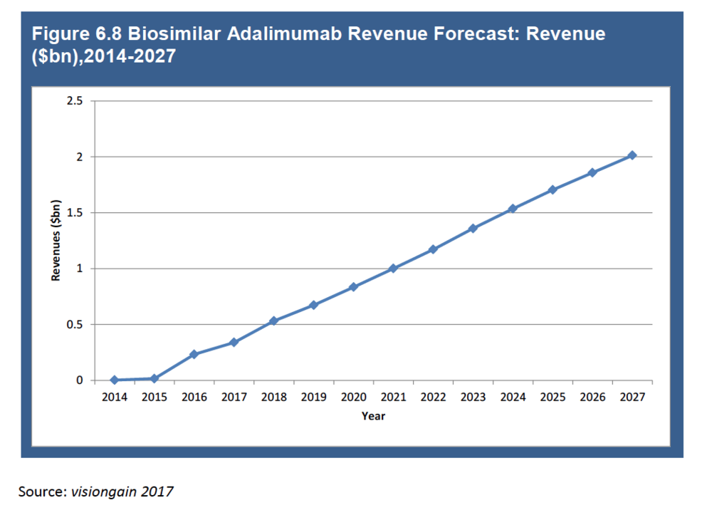 Adalimumab, the largest, the most sought-after product - Subject to non-compete. Licensing available not before 31 December, 2018
