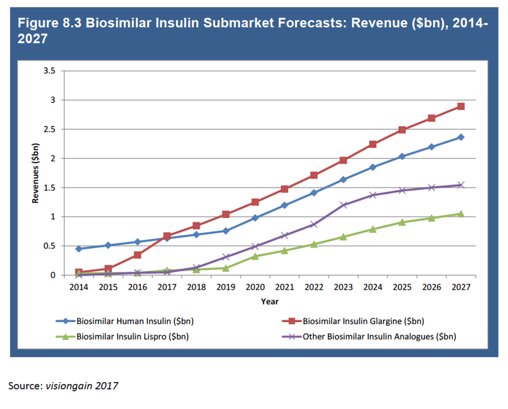 Liraglutide completes the insulin group -