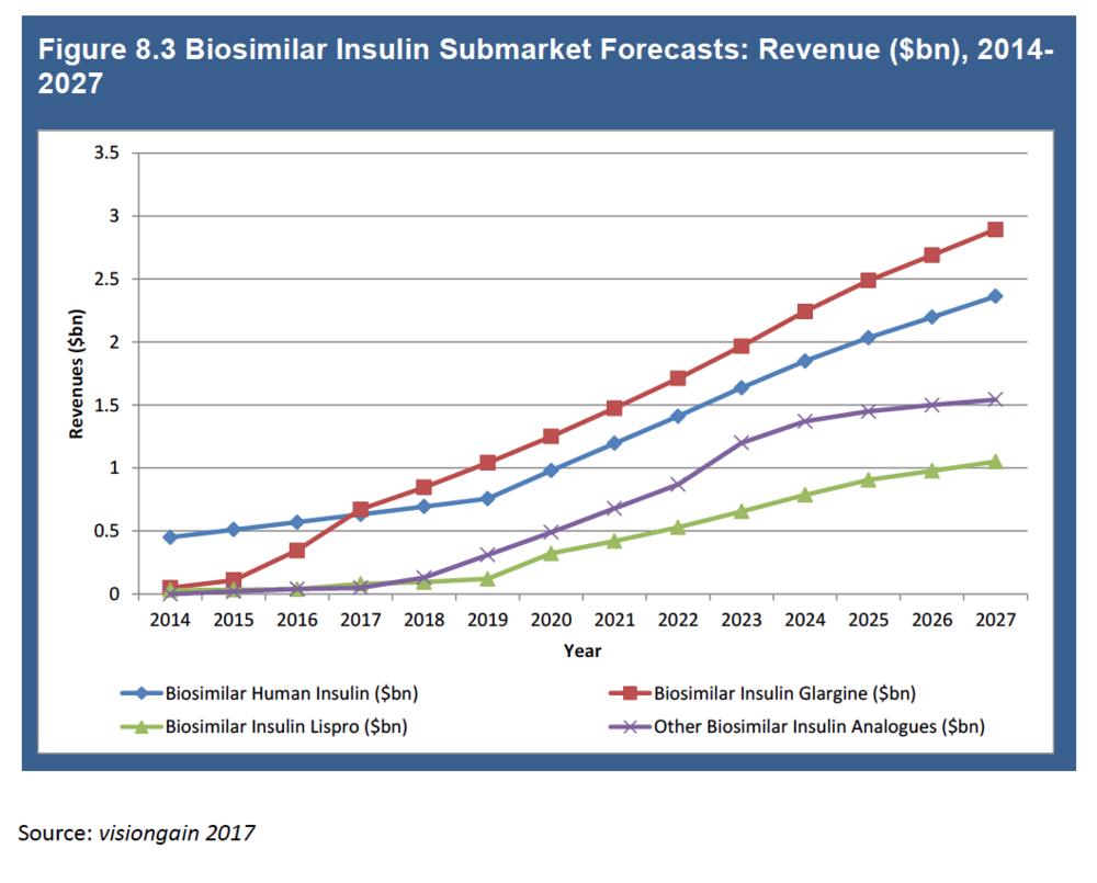Liraglutide completes the insulin group -
