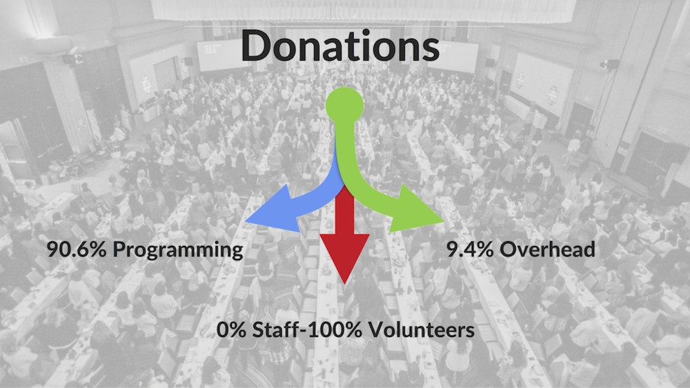 Donation Percentage Breakdown.png