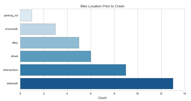 Data compiled by Bike BloNo showing locations of bikes involved in crashes in 2014-2015. Graph courtesy of Bike BloNo.