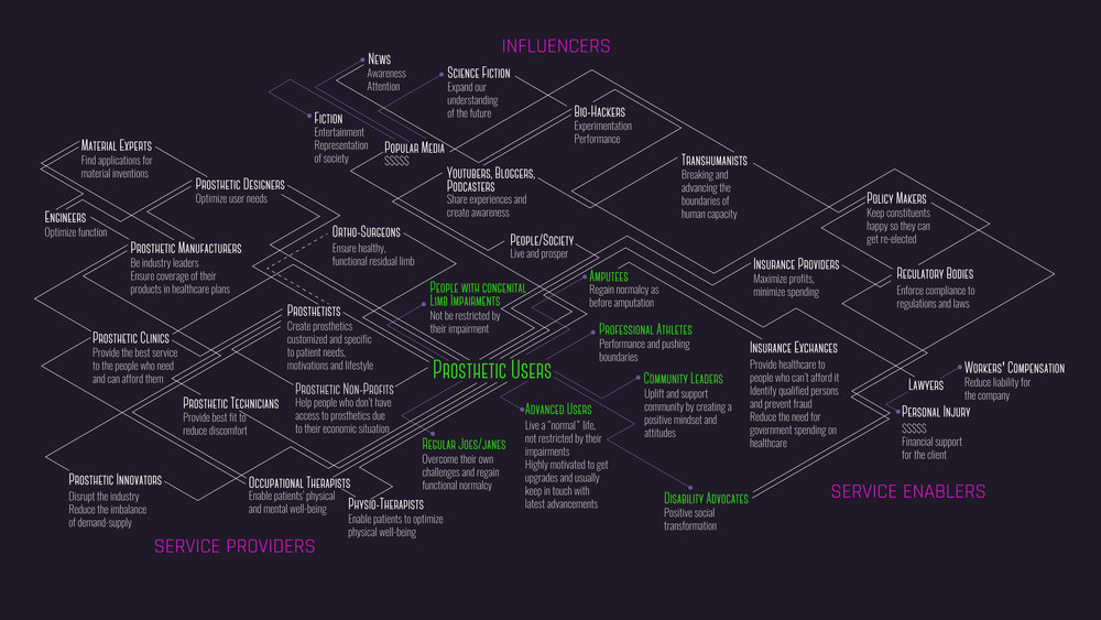 This stakeholder map was created to understand all the players in this industry - different kinds of prosthetic users, the organizations that provide prosthetic services, the people that enable these services and the media and culture that affects all of them.
