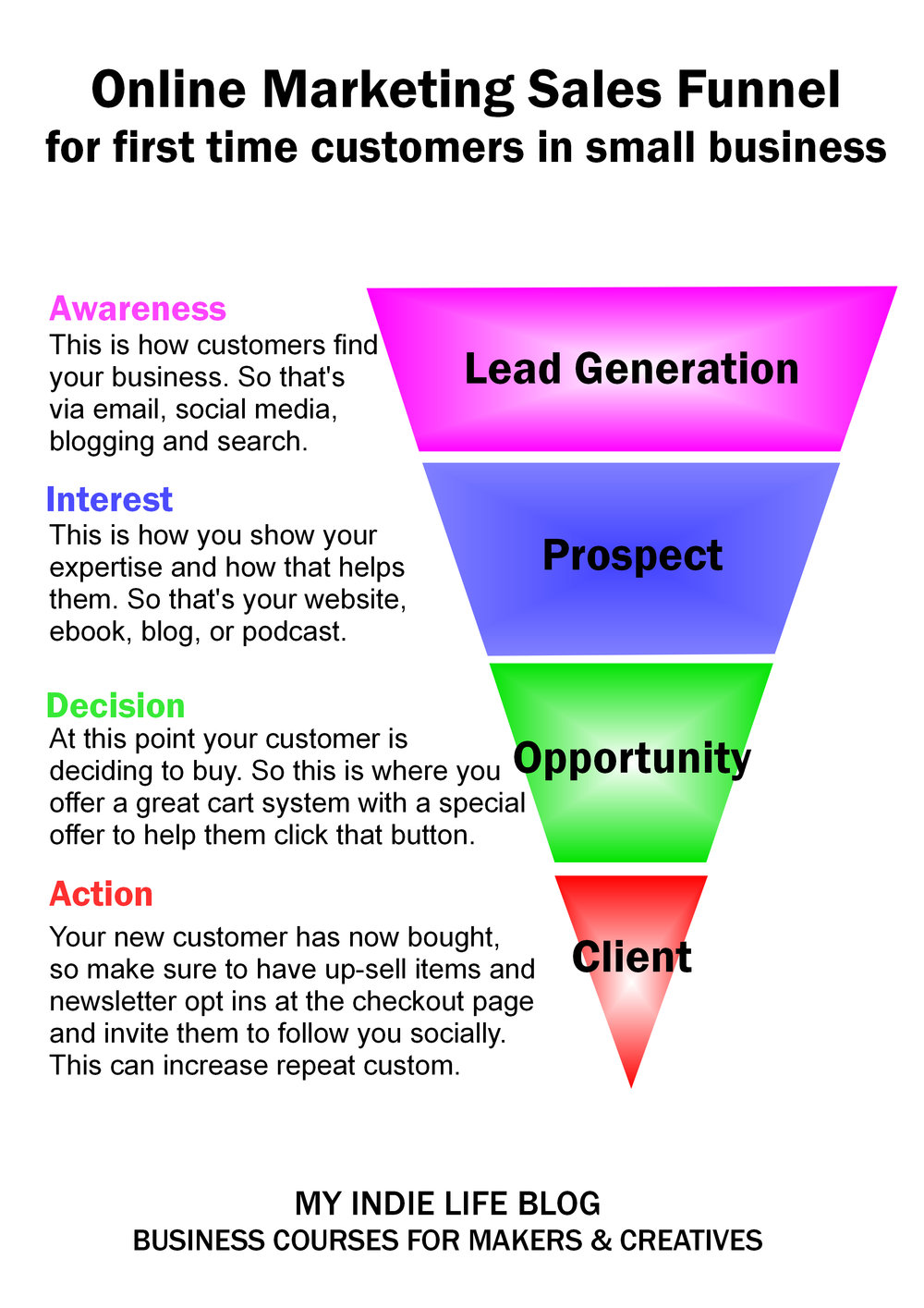 online business marketing funnel