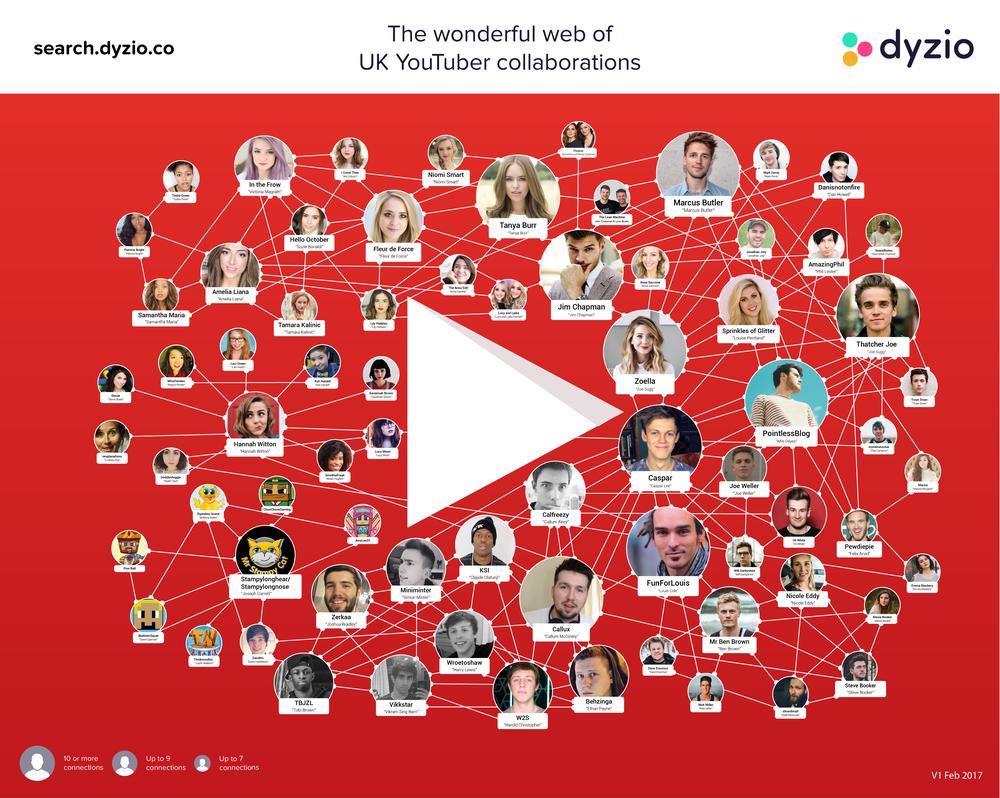 Find creators at search.dyzio.co