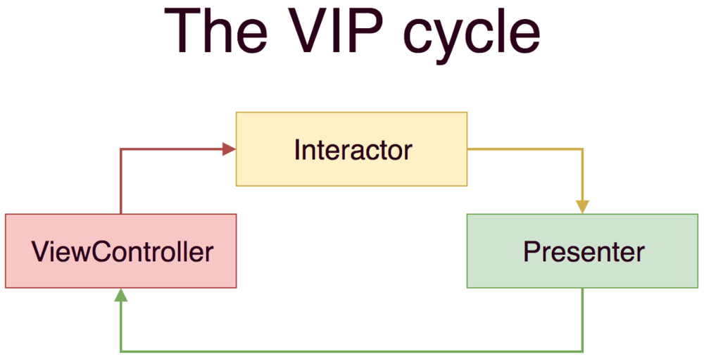 The unidirectional VIP cycle.