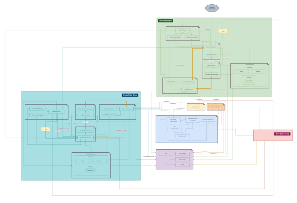 CleanStore sample project  class and module dependencies diagram.