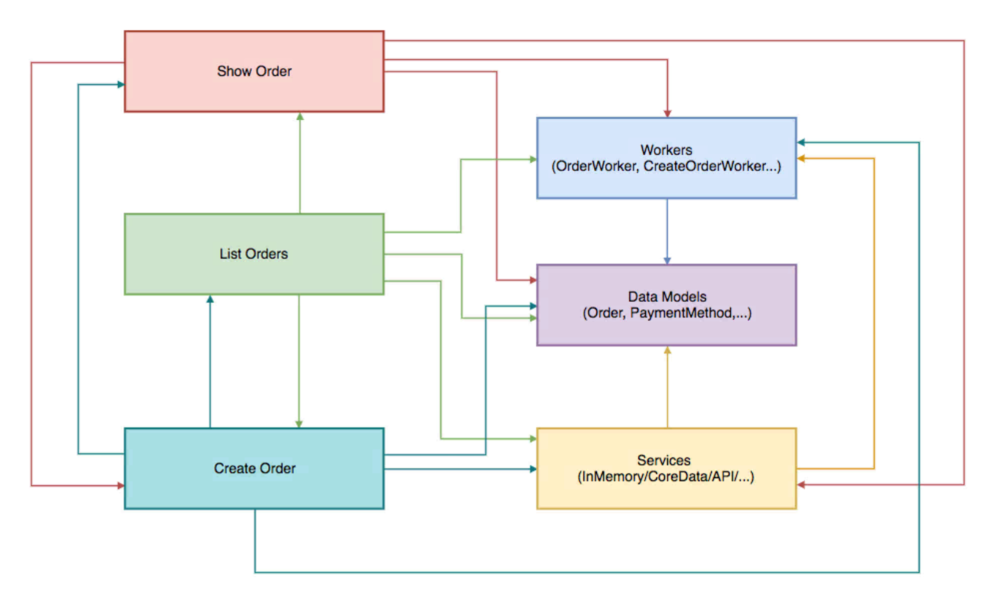 High-level modules dependencies diagram shows a highly coupled architecture.