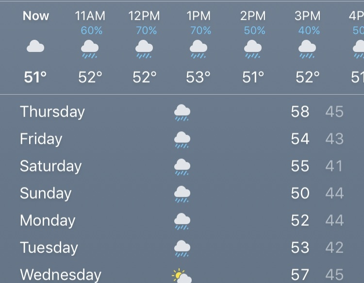 Weather in eugene, oregon