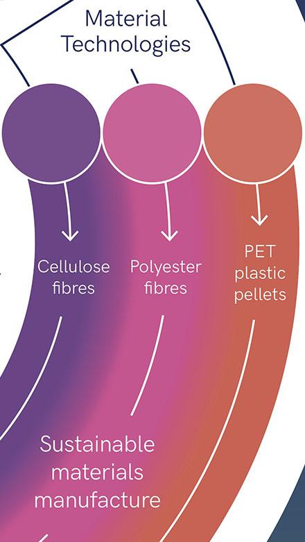 T2C Diagram_Material_Technologies
