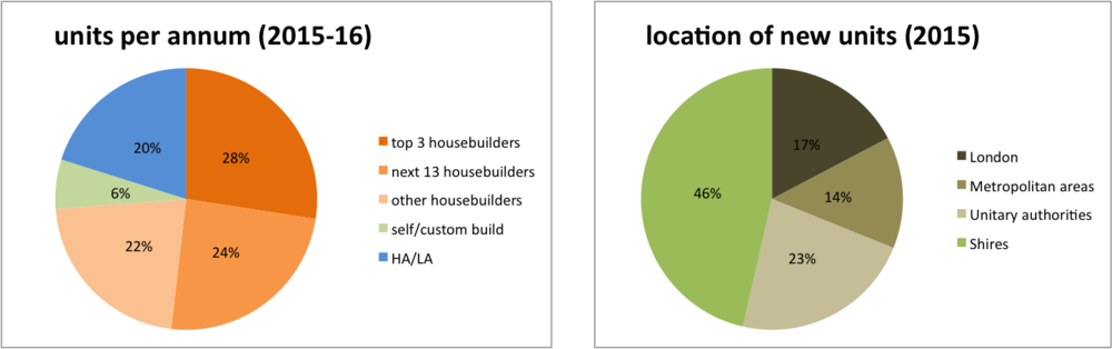 where-and-who-is-new-build-housing-2015-16.png