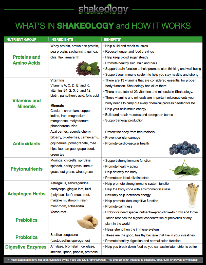 Whats in Shakeology?