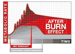 After Burn Effect by Chalean Extreme