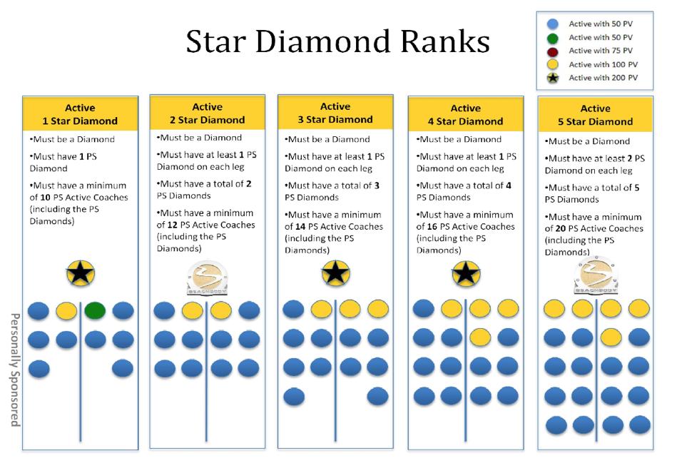 star rank advancements beachbody