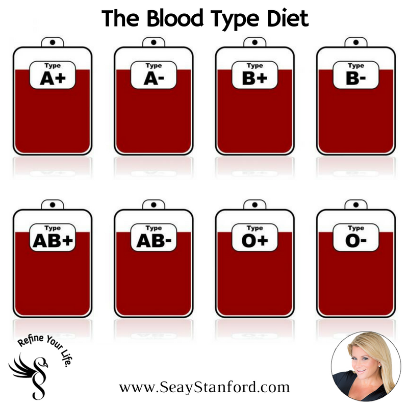 Blood-Type-Diet.png
