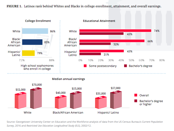 - As a state with preponderance of Hispanics/Latinos (discussion of the distinction is for another day), the continued college gaps depicted to the left have important implications for our students and the future of our state. What are our policy makers doing to ensure we, as a majority minority state, are reversing these trends?