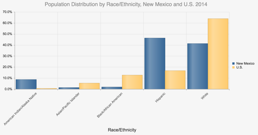 Source: New Mexico's Indicator-Based Information System (NMBIS)