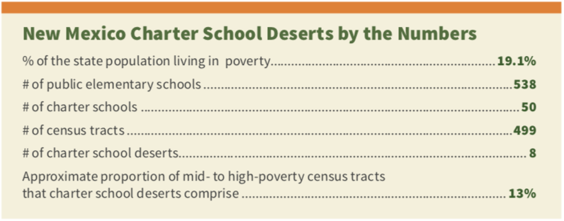 ... poverty but no charter schools, they've identified