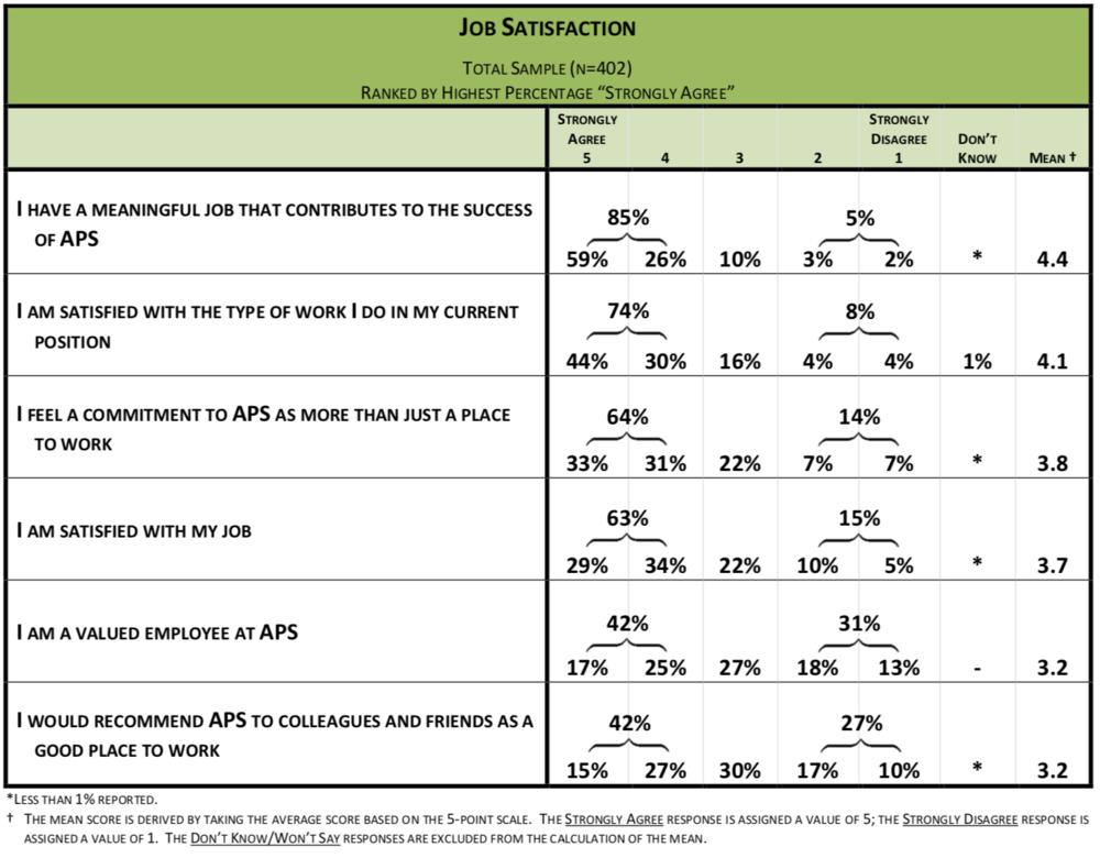 APS // Special Education Survey.