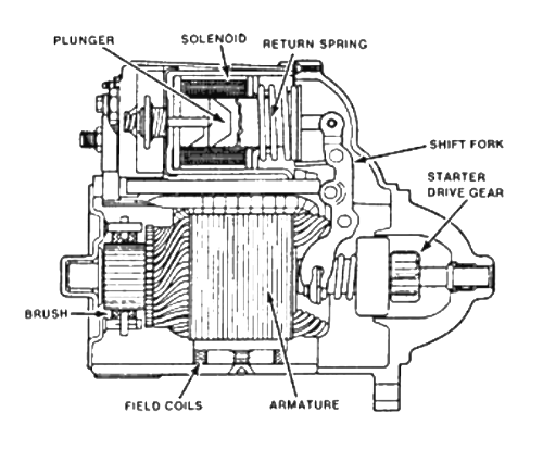 Starter_motor_diagram.png