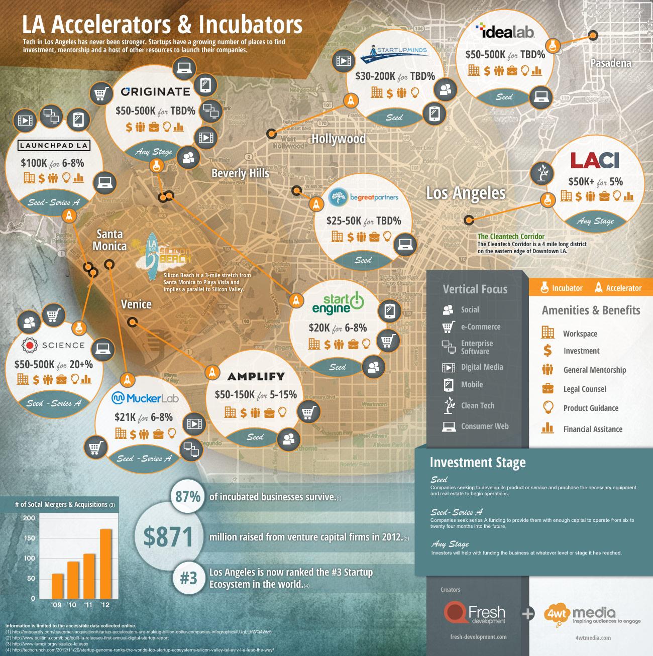 L.A. Accelerators and Incubators