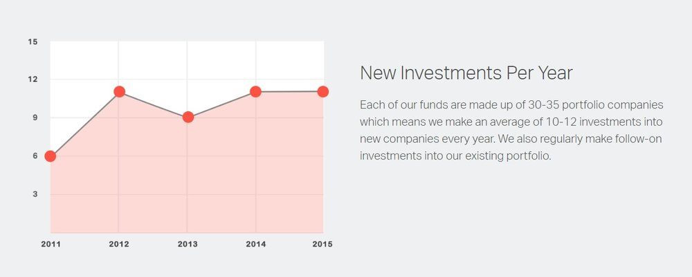 Source: Upfront Ventures