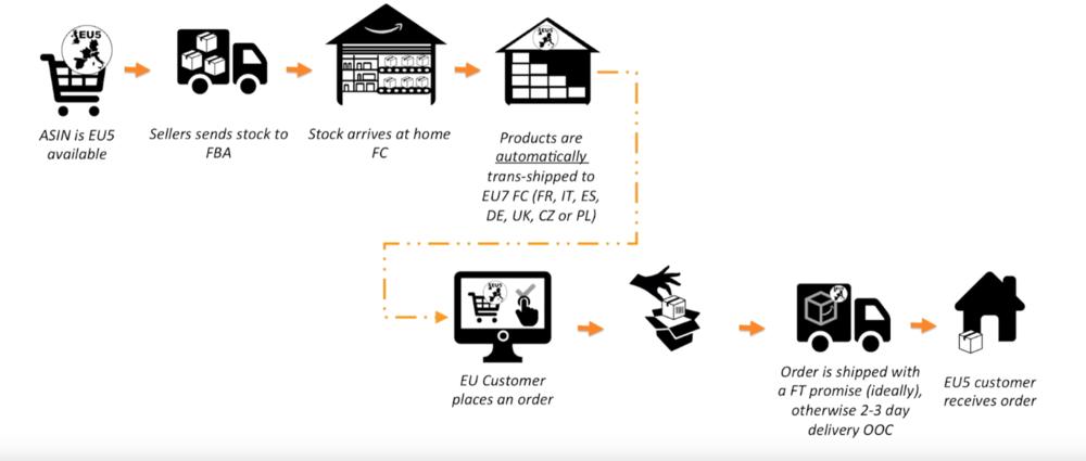 FBA Europe Process