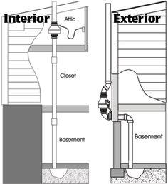 86affb32e4d3253378558507fd7ae727--radon-mitigation-diy-diy-home-improvement.jpg