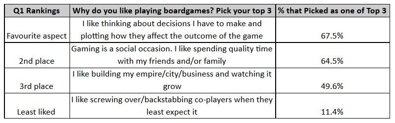 Boardgame survey result pic 1.JPG