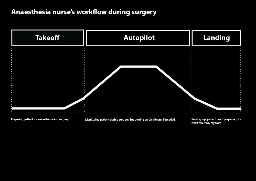 Understanding the Anaesthesia nurse's workflow