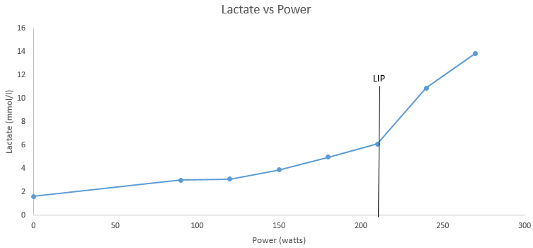Lactate plotted against power during an incremental cycling test to exhaustion. LIP is indicated through an exponential/sharp rise in lactate, indicating the body can no longer clear lactate at the rate it is being produced.