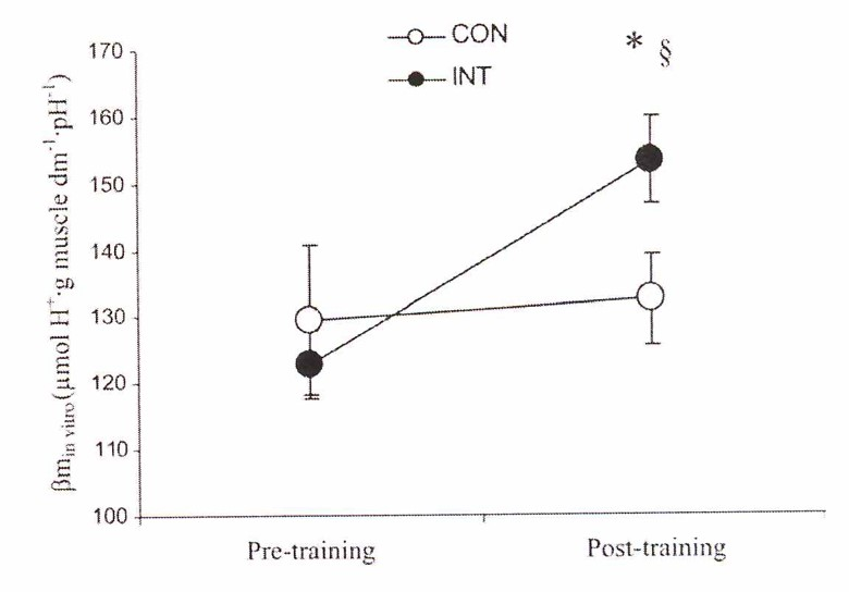 The change in muscle buffering capacity between individuals completing sprint interval training compared to those completing steady state endurance training between pre and post-training states. Edge et al. 2006