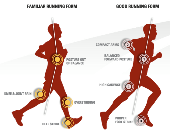 Ideal running technique versus a poor technique. Source: http://www.lvsportsperformance.com/strength/not-born-to-run/