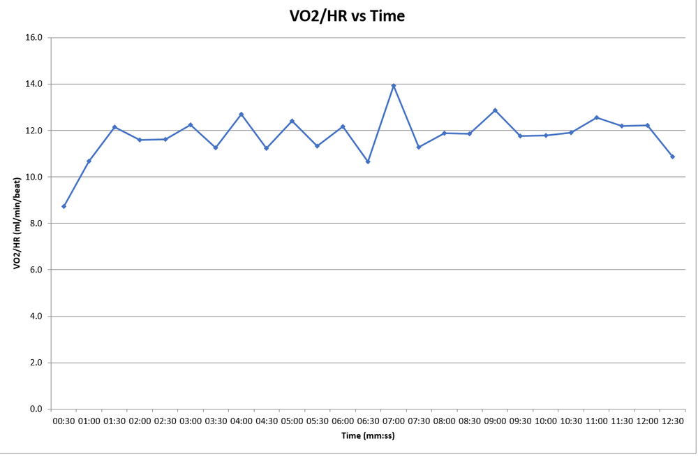 VO2 max stroke volume before training: 12.6ml/beat.