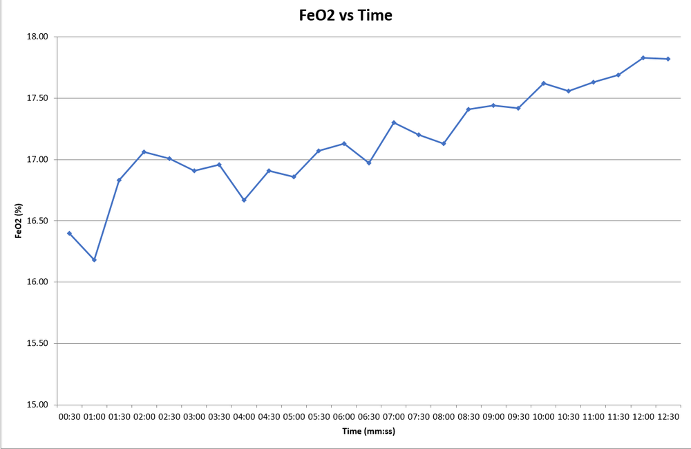 FeO2 at VO2 max before training: 17.63%