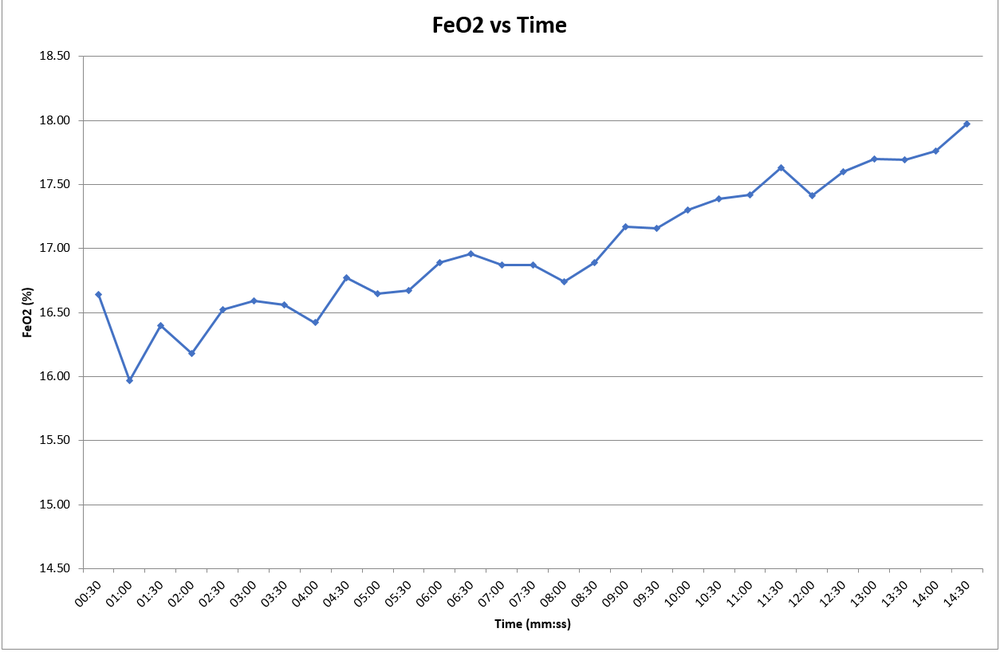 FeO2 at relative pre-training VO2 max: 17.42% (lower indicates better).